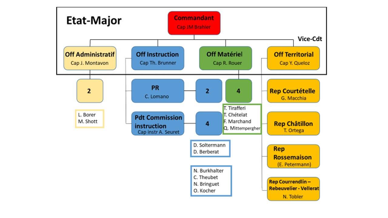 Organigramme de l'état-major